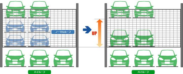 昇降横行式2段目パレット ハイルーフ車対応イメージ
