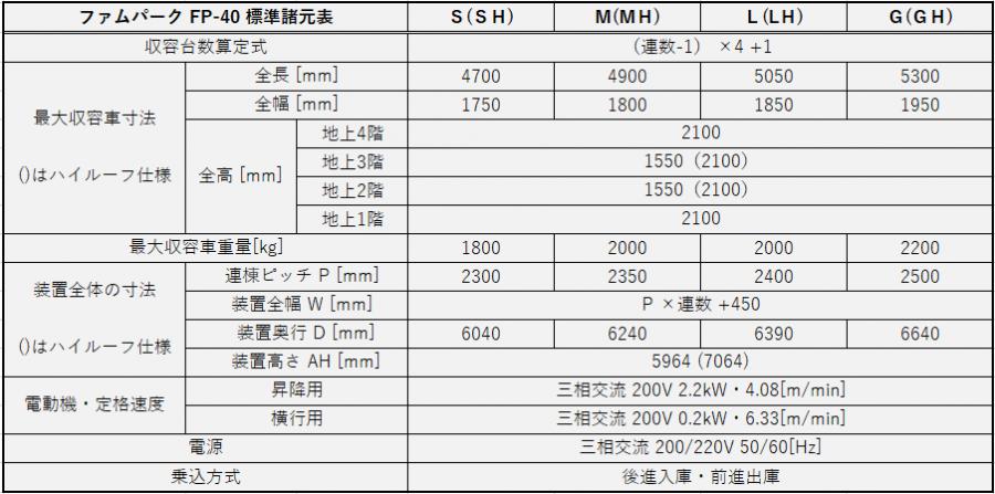 ファムパーク 標準諸元表 FP-40