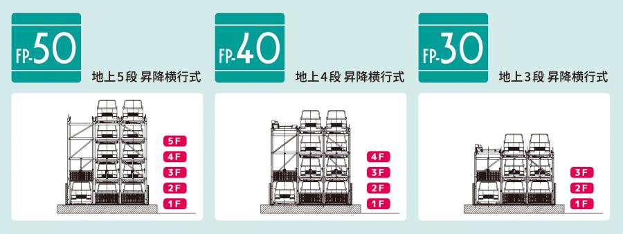 ファムパークFP-30/40/50 昇降横行式(地上3~5段)