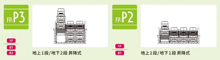 ファムパークFP-P3/P2 昇降式・ピット式(地上1段・地下ピットあり)