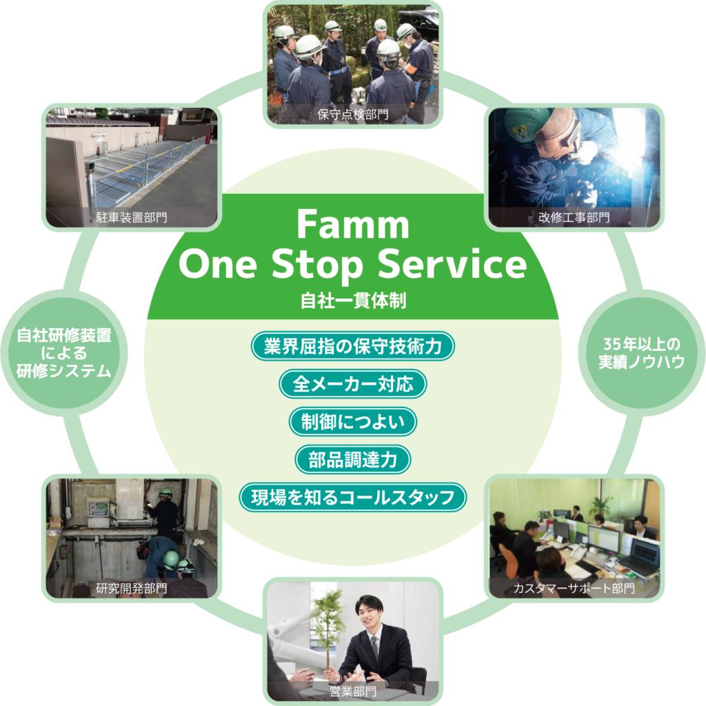 Famm One Stop Service(自社一貫体制)